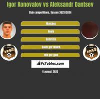 Igor Konovalov vs Aleksandr Dantsev h2h player stats