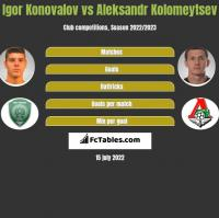 Igor Konovalov vs Aleksandr Kolomeytsev h2h player stats
