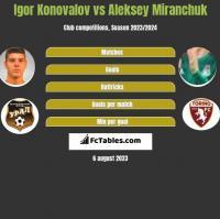 Igor Konovalov vs Aleksey Miranchuk h2h player stats