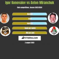 Igor Konovalov vs Anton Miranchuk h2h player stats