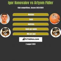 Igor Konovalov vs Artyom Fidler h2h player stats