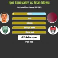 Igor Konovalov vs Brian Idowu h2h player stats