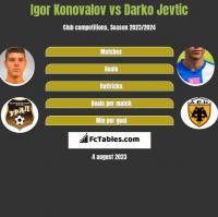 Igor Konovalov vs Darko Jevtic h2h player stats