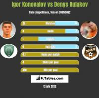 Igor Konovalov vs Denys Kulakov h2h player stats