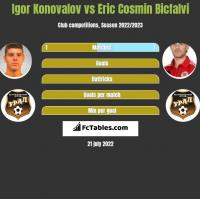 Igor Konovalov vs Eric Cosmin Bicfalvi h2h player stats