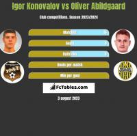 Igor Konovalov vs Oliver Abildgaard h2h player stats