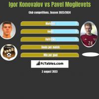 Igor Konovalov vs Pavel Mogilevets h2h player stats