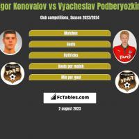 Igor Konovalov vs Vyacheslav Podberyozkin h2h player stats