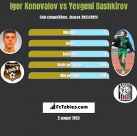 Igor Konovalov vs Yevgeni Bashkirov h2h player stats