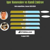 Igor Konovalov vs Kamil Zakirov h2h player stats