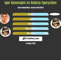 Igor Konovalov vs Andrey Egorychev h2h player stats