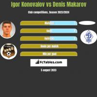 Igor Konovalov vs Denis Makarov h2h player stats