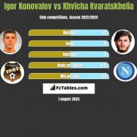 Igor Konovalov vs Khvicha Kvaratskhelia h2h player stats