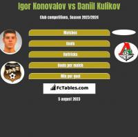 Igor Konovalov vs Daniil Kulikov h2h player stats