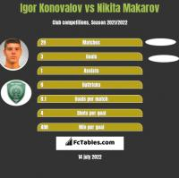 Igor Konovalov vs Nikita Makarov h2h player stats