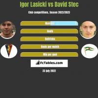 Igor Lasicki vs David Stec h2h player stats