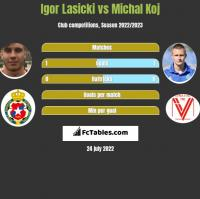 Igor Lasicki vs Michal Koj h2h player stats