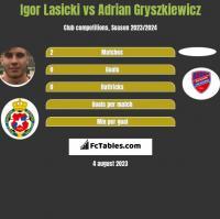 Igor Lasicki vs Adrian Gryszkiewicz h2h player stats