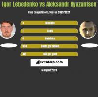 Igor Lebedenko vs Aleksandr Ryazantsev h2h player stats