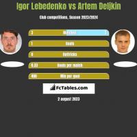 Igor Lebedenko vs Artem Deljkin h2h player stats