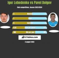 Igor Lebedenko vs Pavel Dolgov h2h player stats