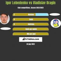 Igor Lebedenko vs Vladislav Bragin h2h player stats