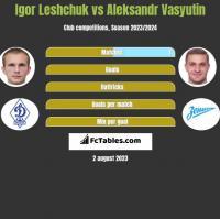Igor Leshchuk vs Aleksandr Wasjutin h2h player stats