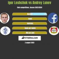 Igor Leshchuk vs Andrey Lunev h2h player stats