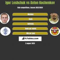 Igor Leshchuk vs Anton Kochenkov h2h player stats