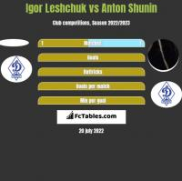 Igor Leshchuk vs Anton Shunin h2h player stats
