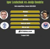 Igor Leshchuk vs Josip Condric h2h player stats