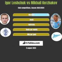 Igor Leshchuk vs Michaił Kierżakow h2h player stats