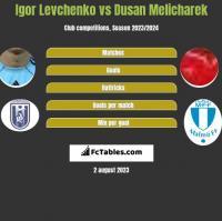 Igor Levchenko vs Dusan Melicharek h2h player stats