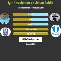 Igor Levchenko vs Johan Dahlin h2h player stats