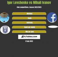 Igor Levchenko vs Mihail Ivanov h2h player stats
