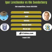 Igor Levchenko vs Ole Soederberg h2h player stats
