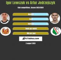 Igor Lewczuk vs Artur Jedrzejczyk h2h player stats