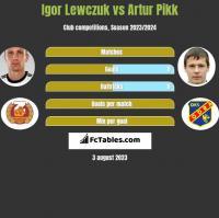 Igor Lewczuk vs Artur Pikk h2h player stats