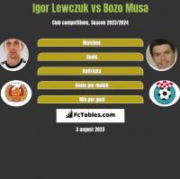 Igor Lewczuk vs Bozo Musa h2h player stats