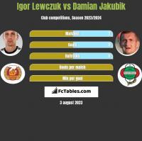 Igor Lewczuk vs Damian Jakubik h2h player stats