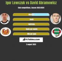 Igor Lewczuk vs David Abramowicz h2h player stats