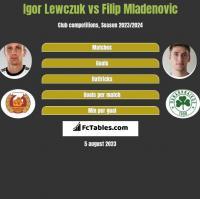 Igor Lewczuk vs Filip Mladenovic h2h player stats