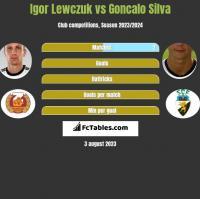 Igor Lewczuk vs Goncalo Silva h2h player stats