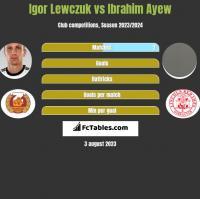 Igor Lewczuk vs Ibrahim Ayew h2h player stats