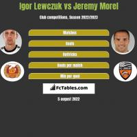 Igor Lewczuk vs Jeremy Morel h2h player stats