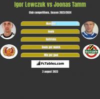 Igor Lewczuk vs Joonas Tamm h2h player stats