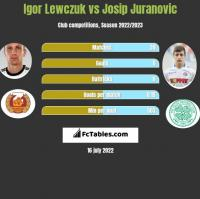 Igor Lewczuk vs Josip Juranovic h2h player stats