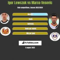 Igor Lewczuk vs Marco Vesovic h2h player stats