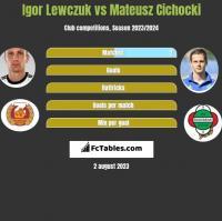 Igor Lewczuk vs Mateusz Cichocki h2h player stats
