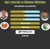 Igor Lewczuk vs Mateusz Wieteska h2h player stats